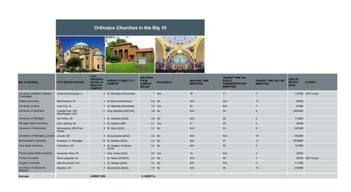 Orthodox Churches in the Big 10